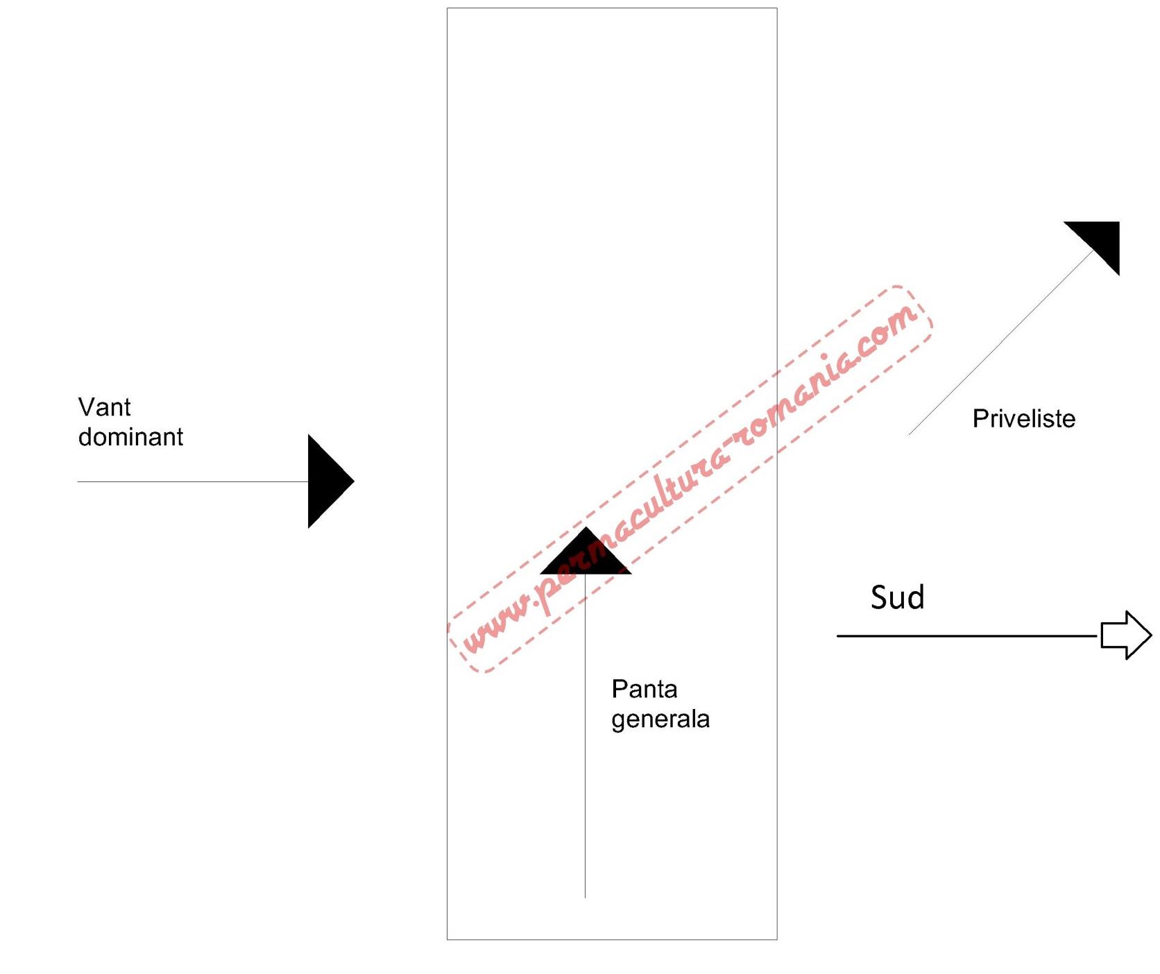 Design permacultura teren